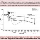 Концентрации азитромицина (Азидроп, Azydrop) после многократного закапывания (Рисунок 2). Thierry Amar, Thierry Caillaud, Pierre-Paul Elena, www.organum-visus.com